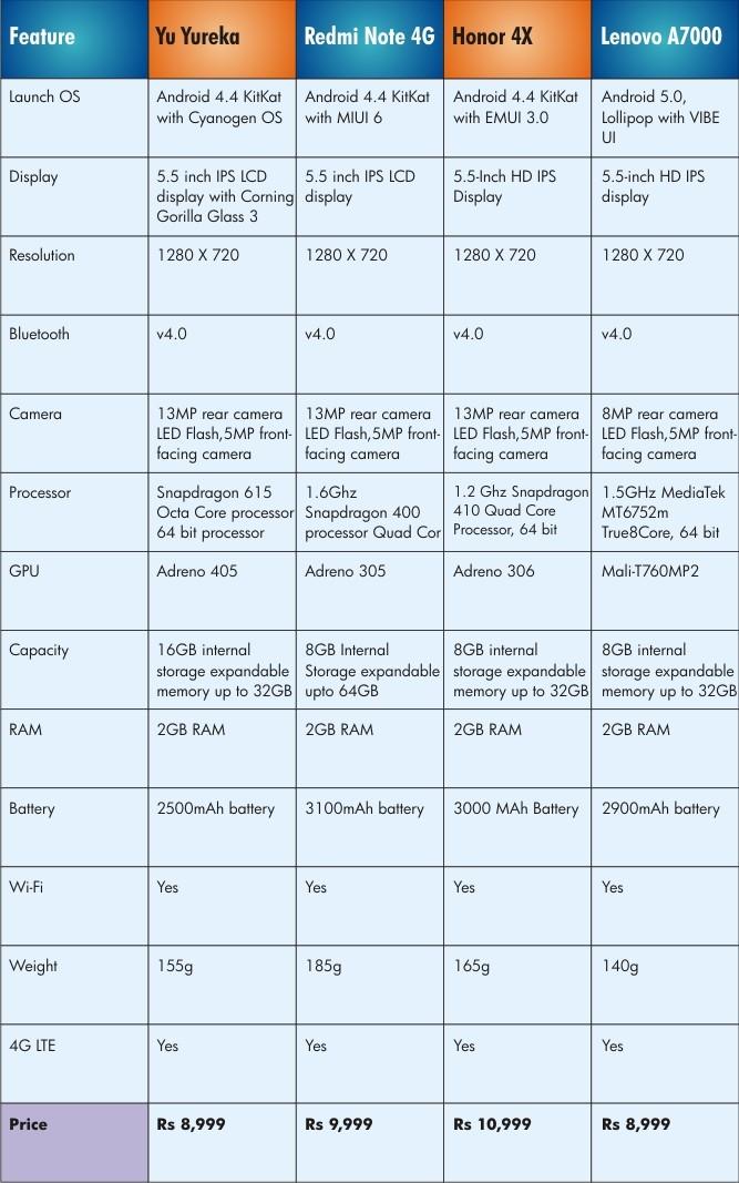 Xiaomi redmi note 4x price specifications features comparison - Yu Yureka Vs Xiaomi Redmi Note 4g Vs Huawei Honor 4x Vs