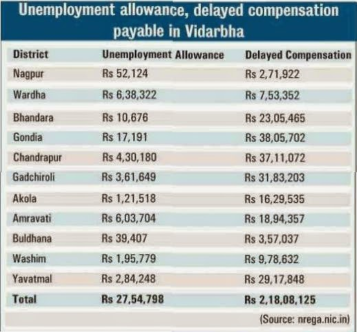 MG NREGS Narega Unemployment Allowance, Delayed Compensation in Maharashtra Region 2014