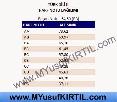Açıköğretim Fakültesi ( AÖF ) Adalet Bölümü Türk Dili II Dersi Harf Notu Dağılımı