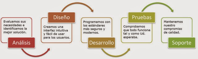 Fases del desarrollo web