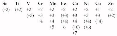 Bilangan Oksidasi Unsur Transisi