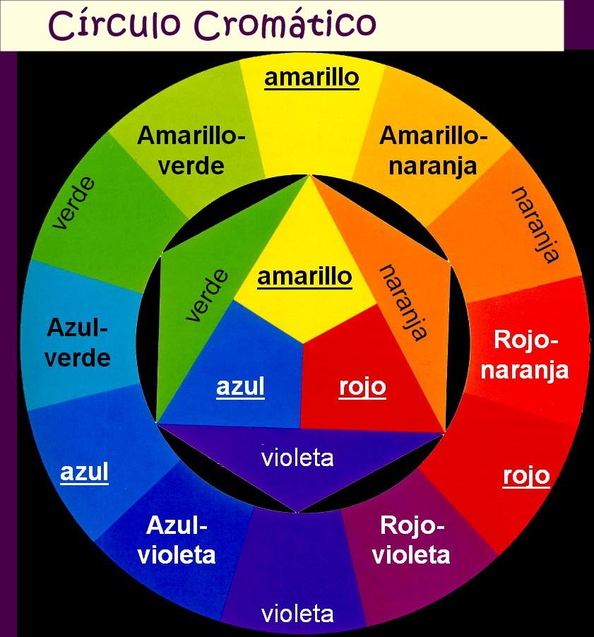 Curso de maquillaje 4 teor a del color maquillaje - Circulo cromatico 12 colores ...