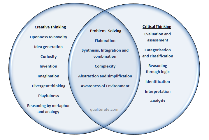 critical thinking and creative thinking