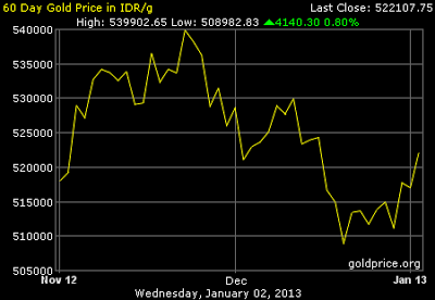 Grafik Data Harga Emas 60 hari terakhir
