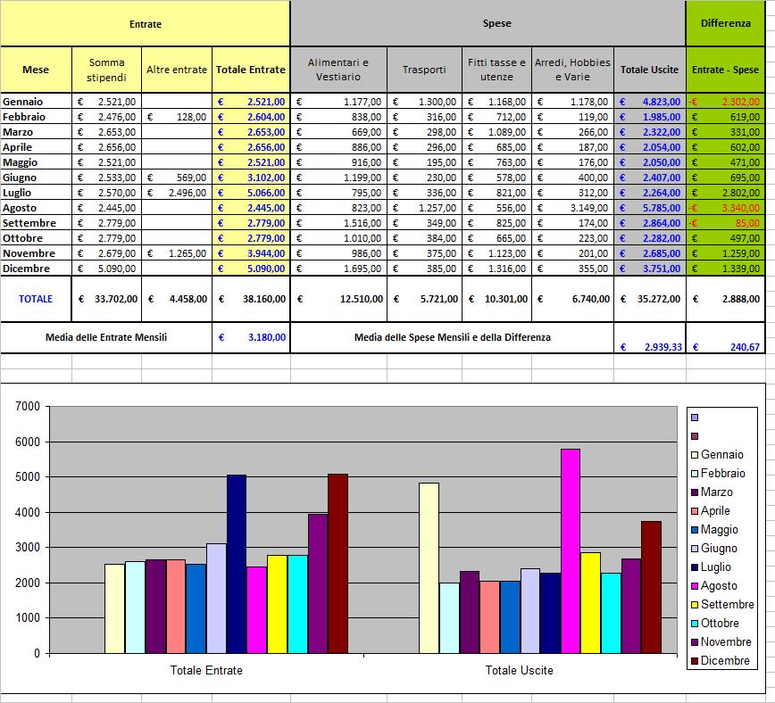 N m grafico con excel bilancio familiare - Spese familiari ...