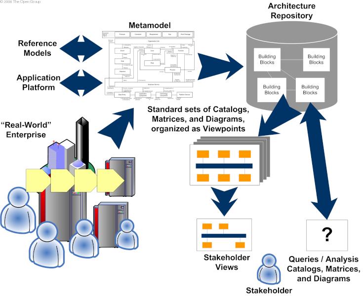 Enterprise architect blog 2012 relacje pomidzy udziaowcami modelami i repozytorium rdo the open group ccuart Image collections