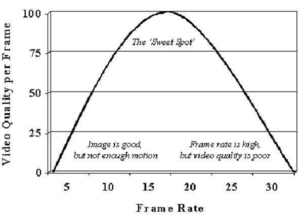 Video quality per frame
