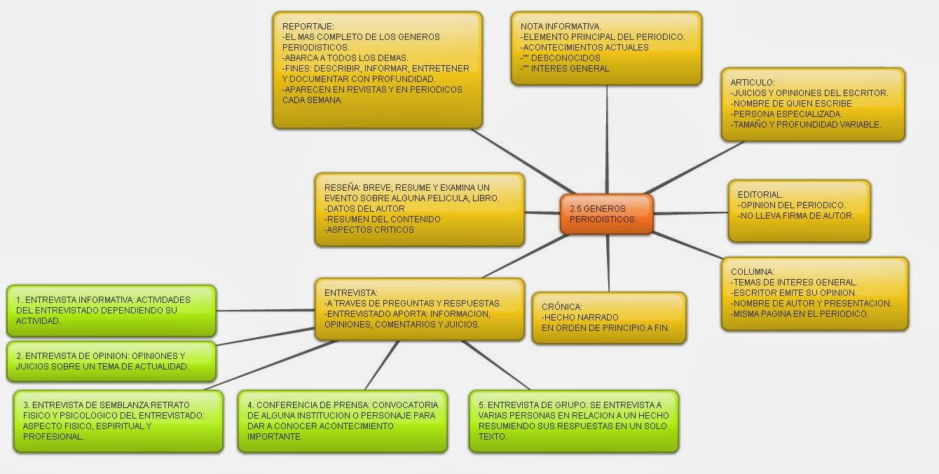 Ciencias de la comunicación 2.: 2.5 GÉNEROS PERIODÍSTICOS.