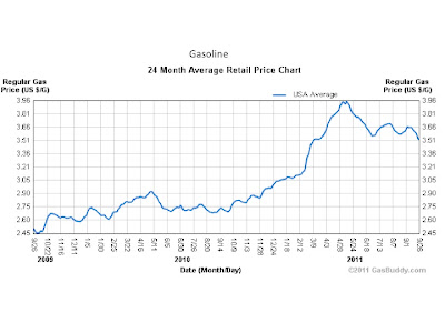 why gas prices should be lowered