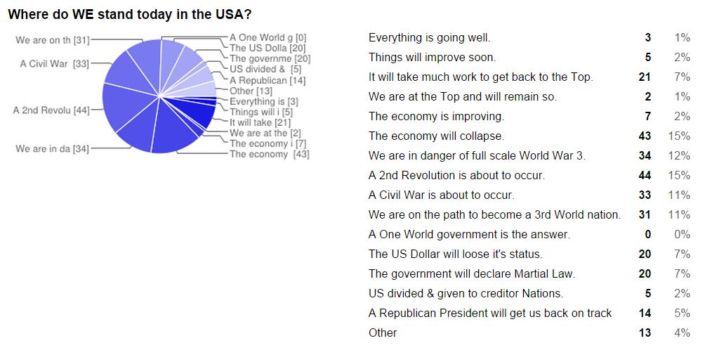 SURVEY: The Future of America