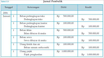 JURNAL PEMBALIK PERUSAHAAN DAGANG