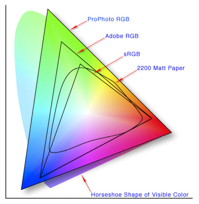 Color Space For Explanation Only Not Commercial Credit Wikipedia