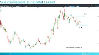 Alcatel Lucent en tendance baissière selon la théorie de Dow