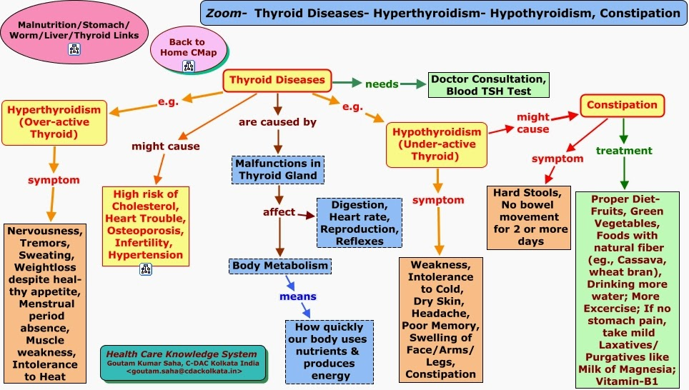 hypothyroidism vs hyperthyroidism 1 hypothyroidism vs hyperthyroidism hypothyroidism and hyperthyroidism are a result.