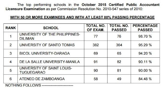 top schools cpa board exam