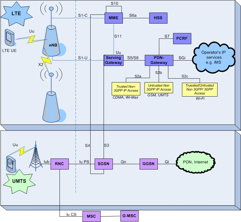 Lte in wireless lte architecture lte architecture sciox Images