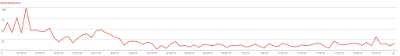 Graph showing number of search impressions declining after changing URLs