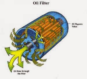 Ketahui tentang oil filter anda