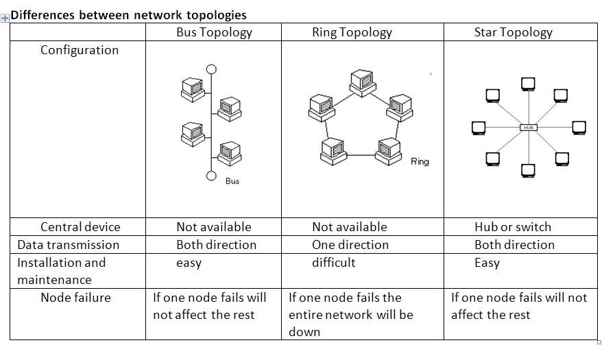 difference between all topologies of networking Computers in a network are connected in some logical manner, referred to as network topology or network architecture learn about the different.