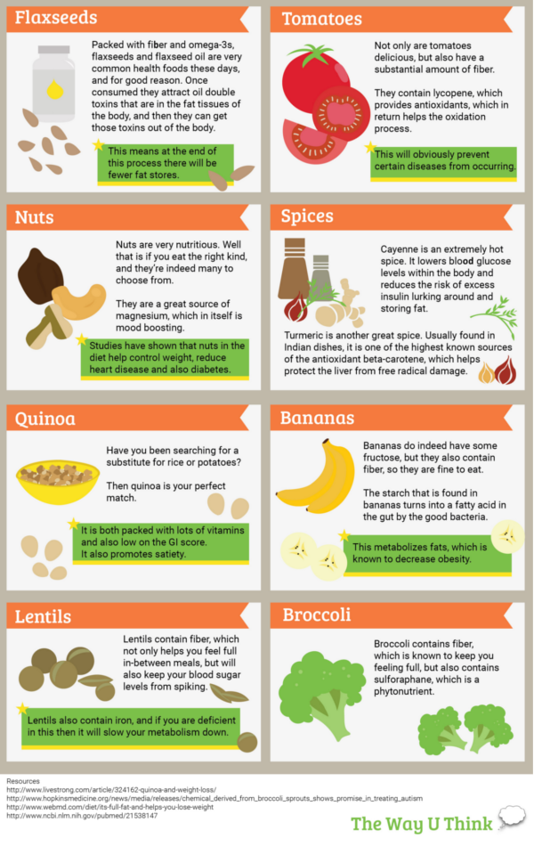 What Foods Help Burn Fat