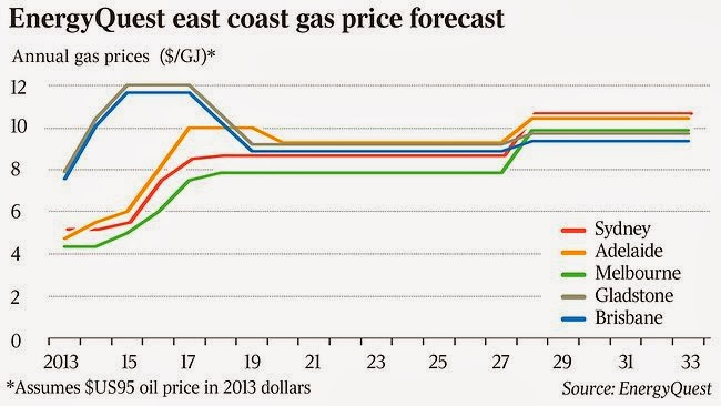Australia east coast natural gas price forecast