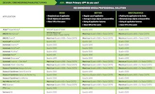 Tabela NVIDIA Quadro vs. Aplicações - Parte 1