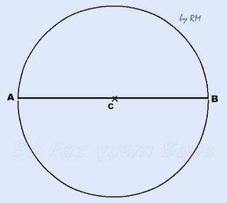 Traçando um diâmetro da circunferência para inscrever nela um hexágono regular.