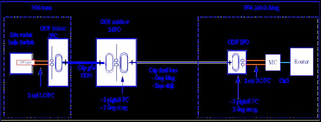 Mô hình kết nối vật lý cho đường truyền leased line internet