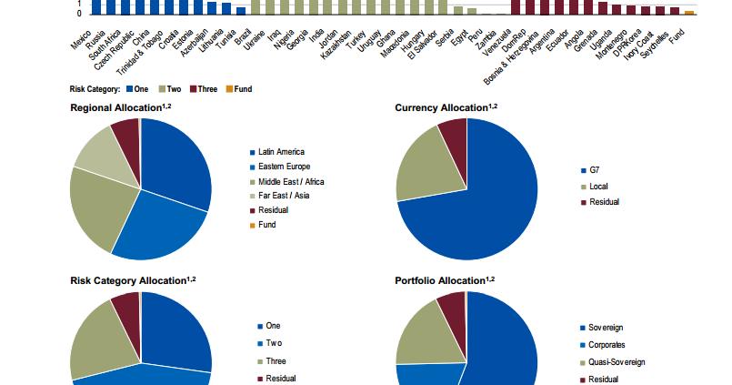 Franklin Templeton Emerging Market Debt Opportunities Fund Femdx