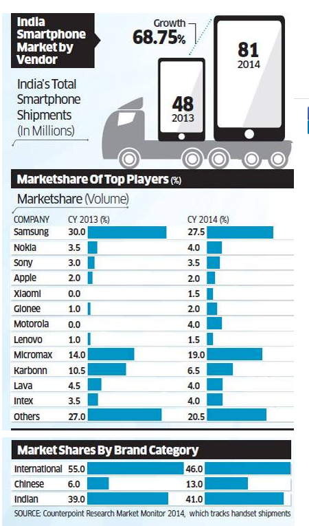 """ chinese brands make a killing in indian smartphone market"""