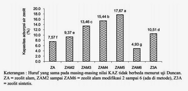 Harga Filter Mangan Zeolit - Jual Zeolit Aktif | 085624769004
