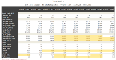 SPX Short Options Straddle Trade Metrics - 80 DTE - IV Rank < 50 - Risk:Reward 45% Exits