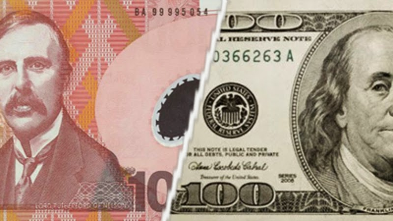 Detailed Technical analysis of NZD-USD