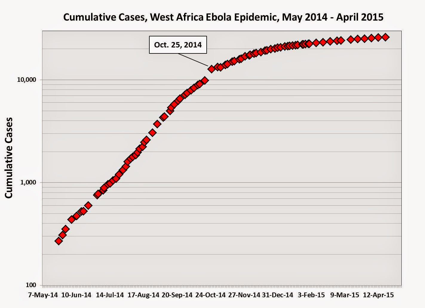 the problem of the epidemic of the ebola virus The ebola outbreak has now spread to five countries in west africa, and the death toll is rising with no end in sight top public health official, dr tom frieden.