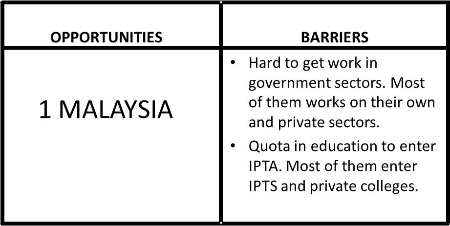 five cross cultural values in malaysia Adapted from material compiled by window on the world, a cross-cultural training and consulting firm originally based on material contained in the put your best foot forward series of books by mary murray bosrock.
