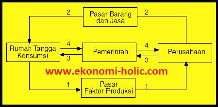 Diagram arus kegiatan ekonomi the circular flow diagram gambar diagram arus lingkar kegiatan ekonomi 4 sektor ccuart Choice Image
