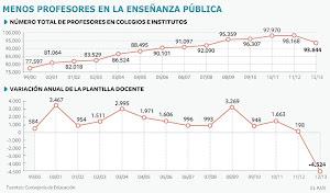 La involución de la Educación Pública en Andalucía