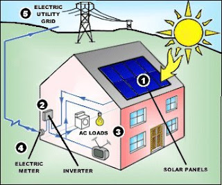 energia solar casera