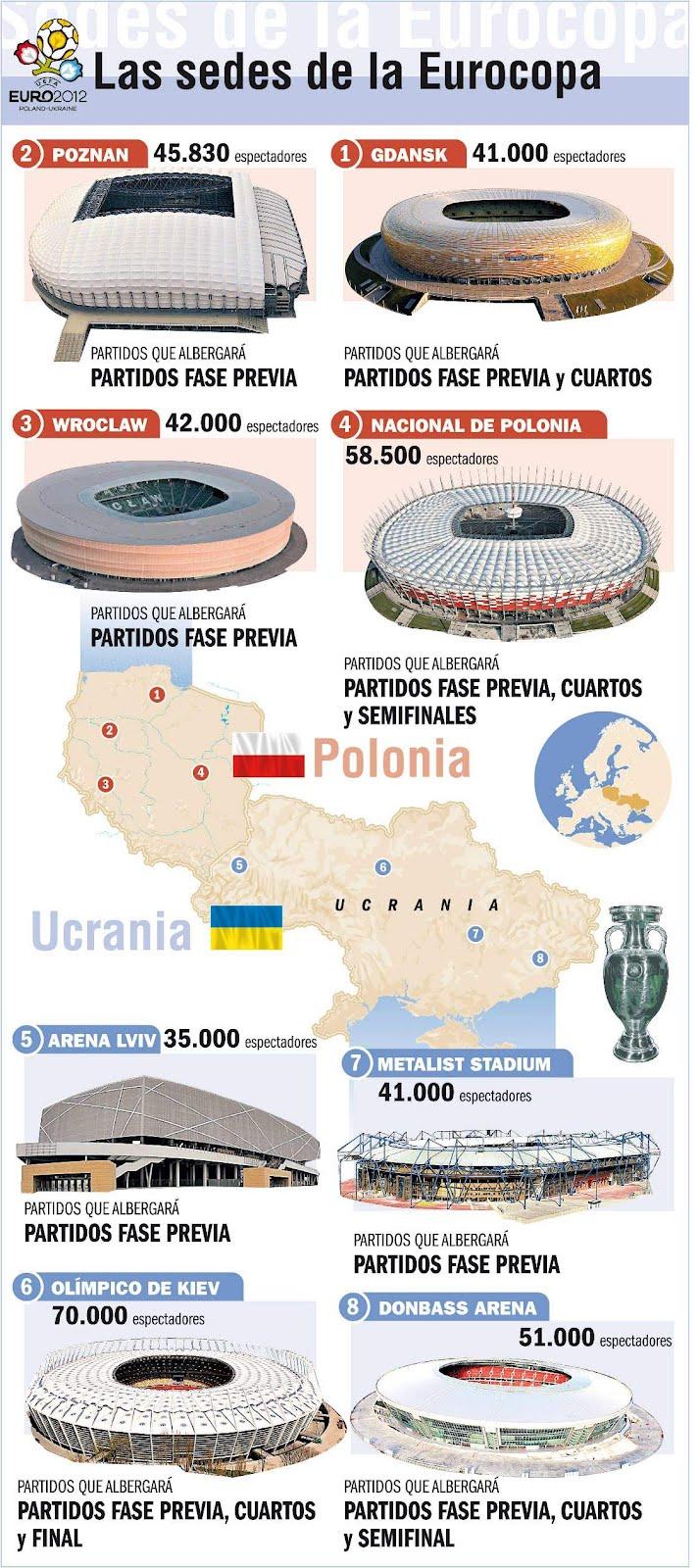 Estadios de la Eurocopa 2012