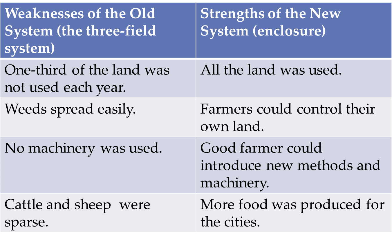ccs junior certificate history the agricultural and industrial all this changed during the agricultural revolution the fields were now enclosed so that the three open fields and the common land were divided into farms