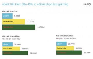 Gia cuoc UberX tai Ha Noi