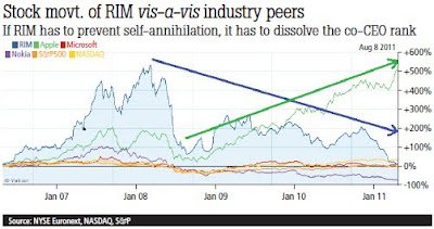 Stock Movement of RIM