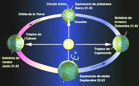 Los movimientos de la Tierra.