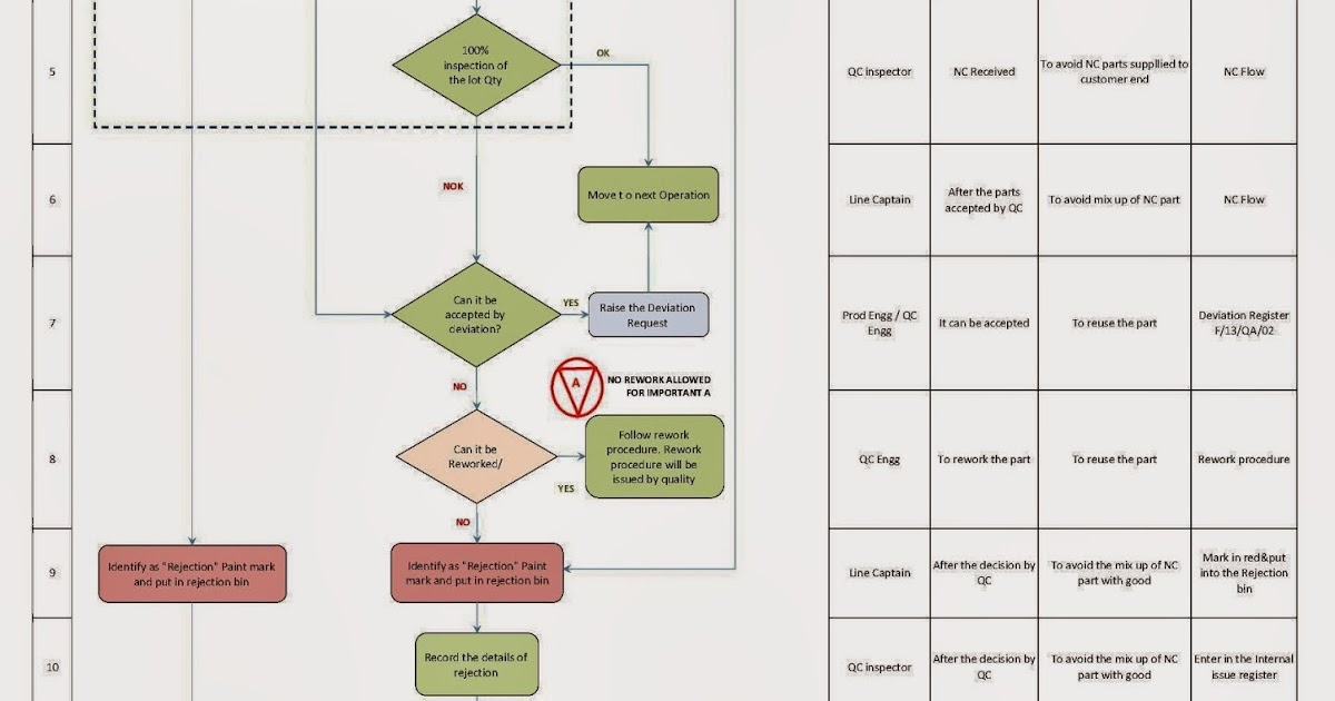 Total Quality Management Nc Flow Chart Sample