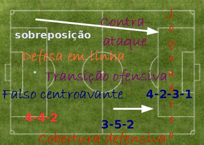 Aula de teoria de futebol, sistemas táticos a organização estrutural