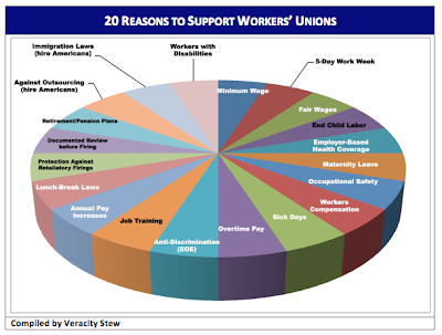 20 benefits unions helped realize