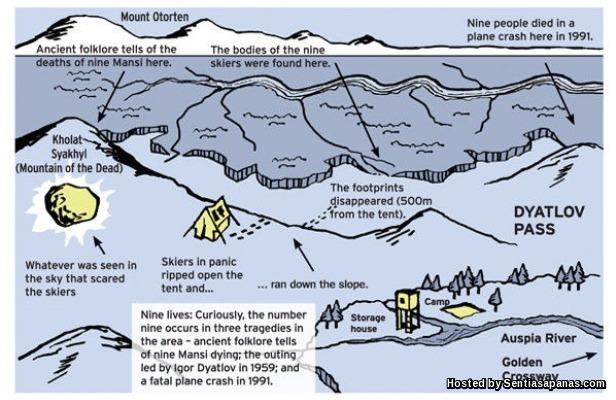 Lokasi kejadian Dyatlov Pass
