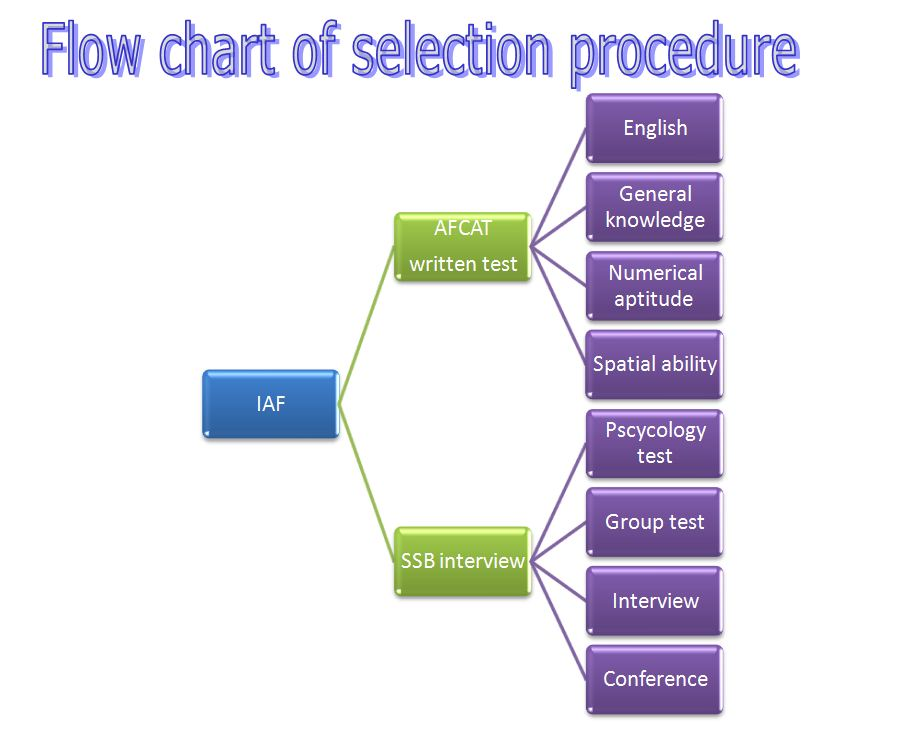 ... air force selection procedure: Flow chart of selection procedure
