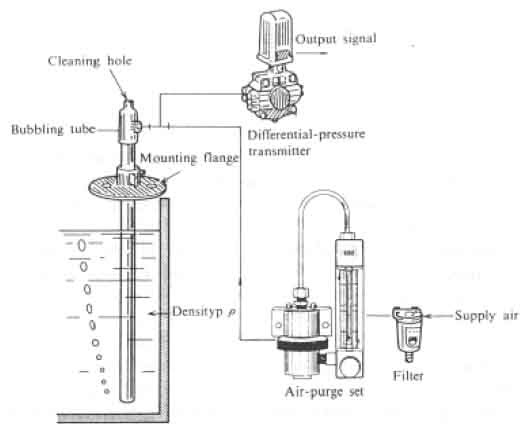 bubbler level measurement system  indirect measurement of