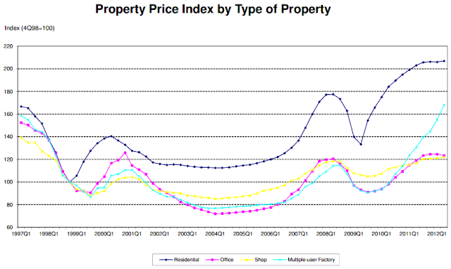 Singapore Property Price Trends 2012